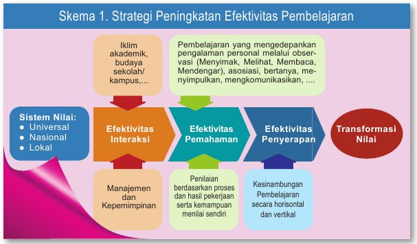 efektivitas-kurikulum-2013